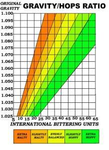 hopsgraph